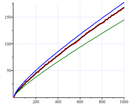 Graph showing R(x), Li(x) and x/ln(x) approximate pi(x) well